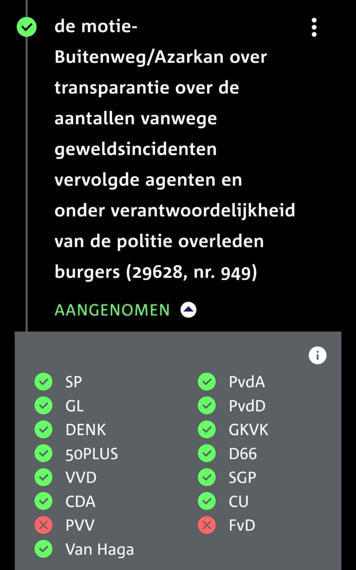 De motie-Buitenweg/Azarkan is aangenomen