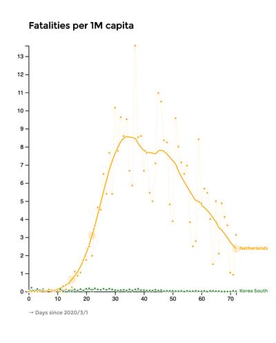Sterfte per 1 miljoen inwoners: Zuid-Korea en Nederland (bron: Datagraver)