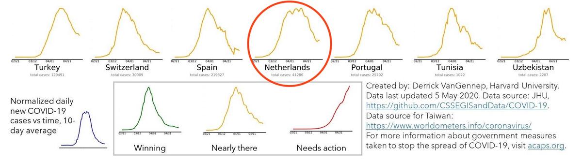 Nearly there - we zijn er bijna! Bron: endcoronavirus.org